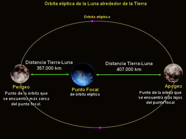 Órbita de la Luna 1