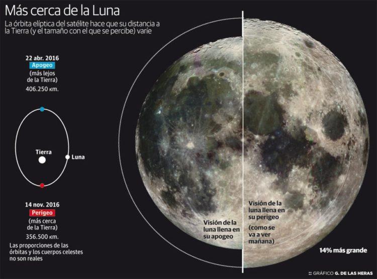 Órbita de la Luna 2