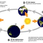 Sistema Solar - Órbita Terrestre 1