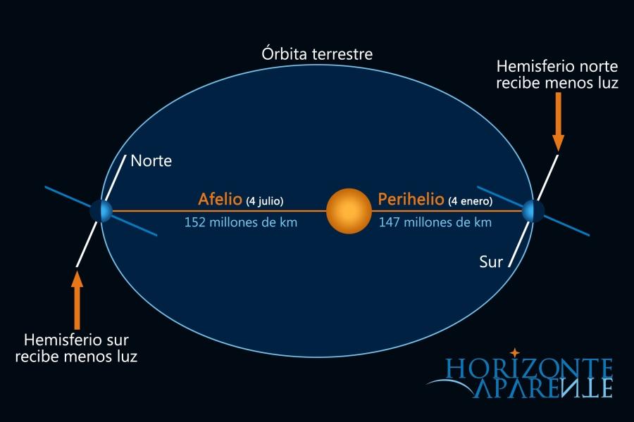 Sistema Solar - Órbita Terrestre 2