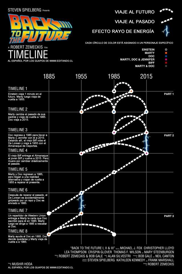 Volver al Futuro - Lineas de tiempo